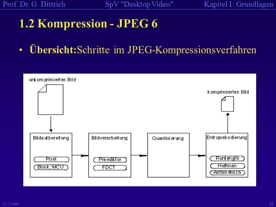 1.2 Kompression - JPEG 6 Übersicht:Schritte im JPEG-Kompressionsverfahren 27.5.1999