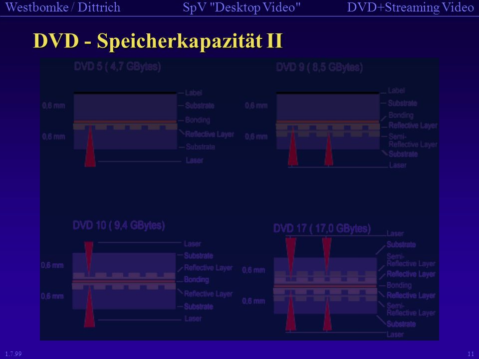DVD - Speicherkapazität II