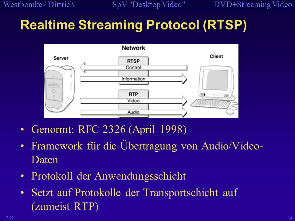 Realtime Streaming Protocol (RTSP)