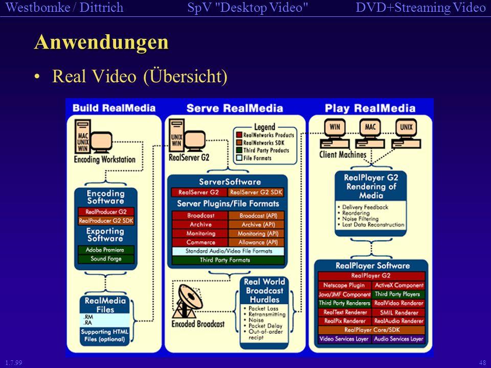Anwendungen Real Video (Übersicht) 1.7.99