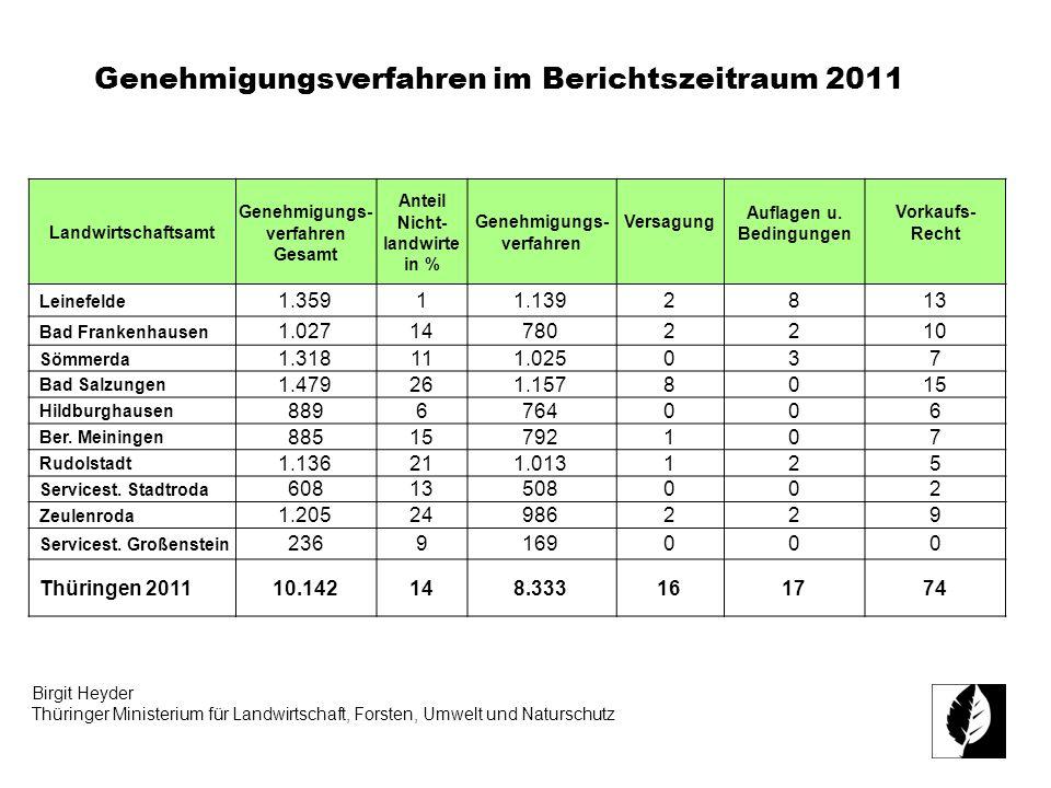 Genehmigungsverfahren im Berichtszeitraum 2011