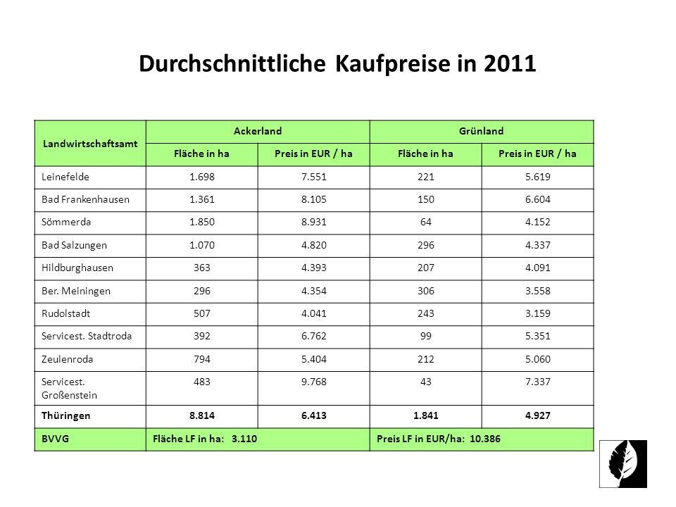 Durchschnittliche Kaufpreise in 2011
