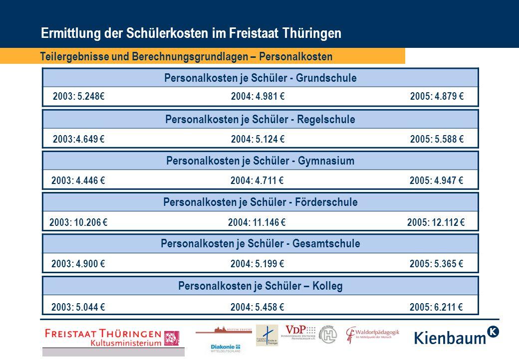Ermittlung der Schülerkosten im Freistaat Thüringen