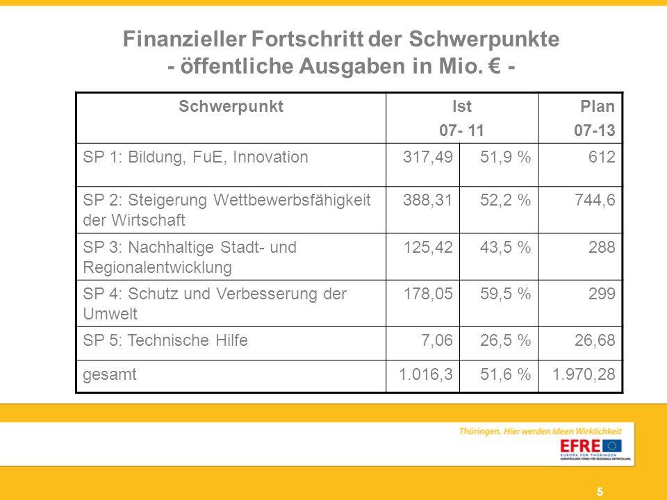 Finanzieller Fortschritt der Schwerpunkte - öffentliche Ausgaben in Mio. € -