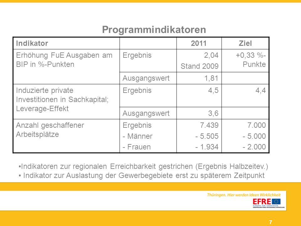 Programmindikatoren Indikator 2011 Ziel