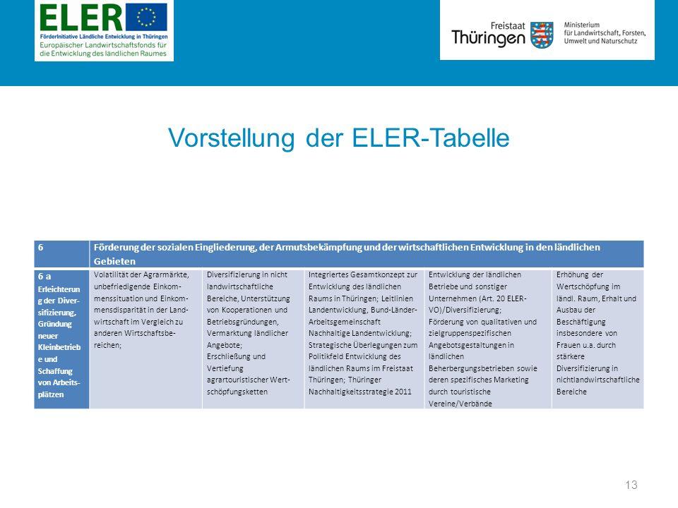 Vorstellung der ELER-Tabelle