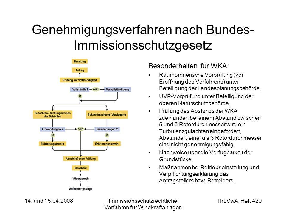 Genehmigungsverfahren nach Bundes-Immissionsschutzgesetz