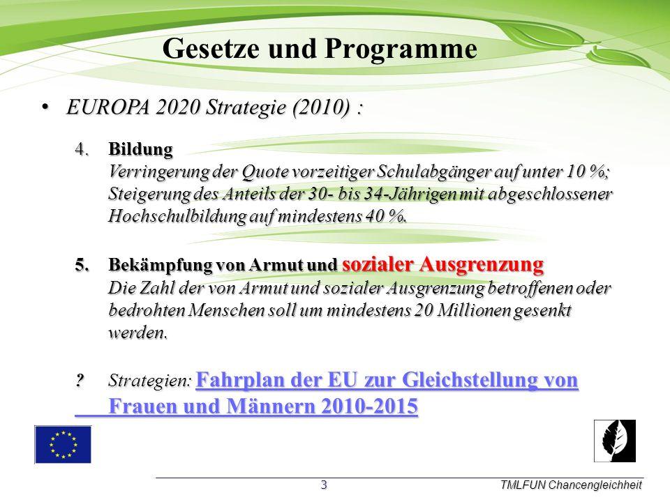 Gesetze und Programme EUROPA 2020 Strategie (2010) :
