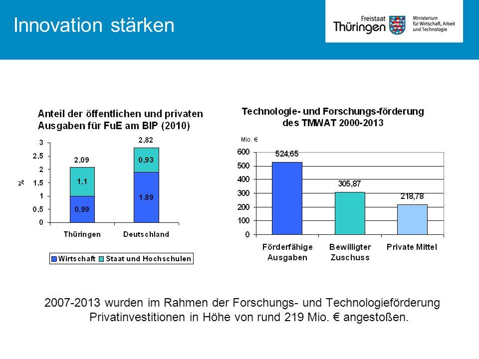 Innovation stärken 2007-2013 wurden im Rahmen der Forschungs- und Technologieförderung Privatinvestitionen in Höhe von rund 219 Mio.