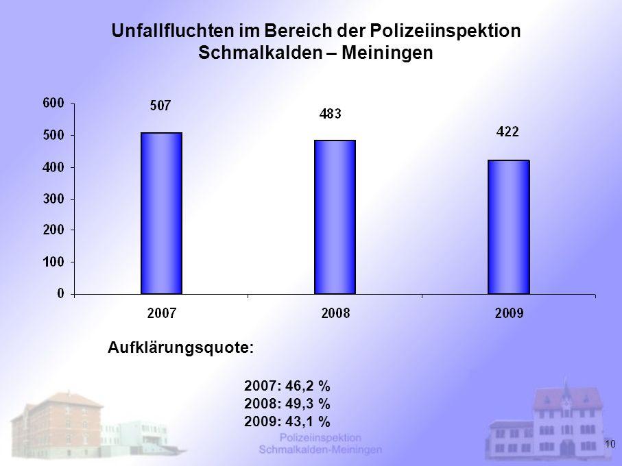 Unfallfluchten im Bereich der Polizeiinspektion Schmalkalden – Meiningen