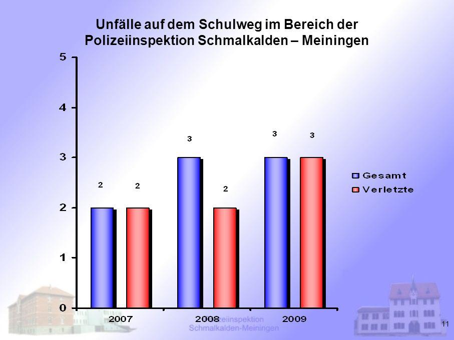 Unfälle auf dem Schulweg im Bereich der Polizeiinspektion Schmalkalden – Meiningen