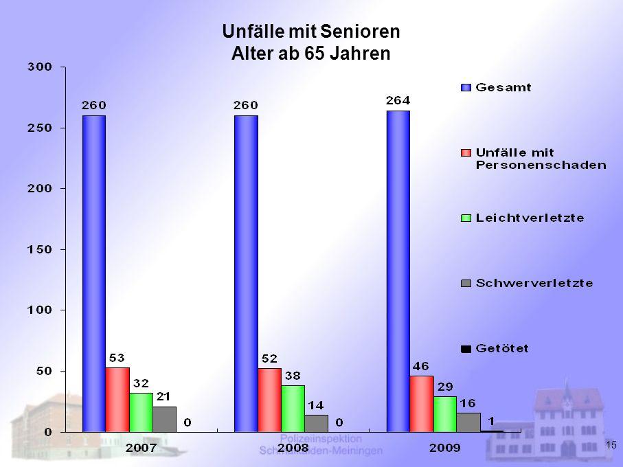 Unfälle mit Senioren Alter ab 65 Jahren