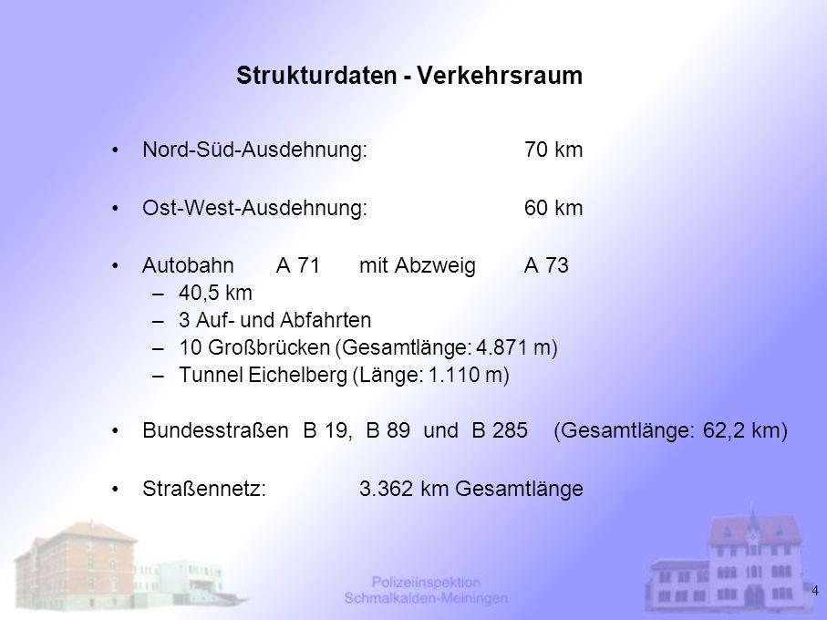 Strukturdaten - Verkehrsraum