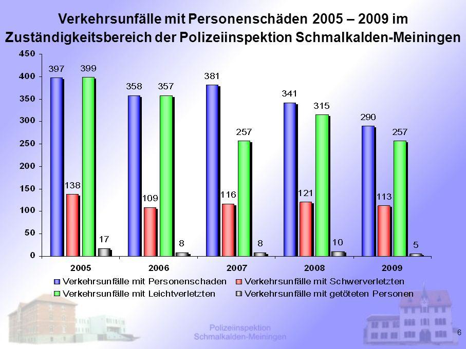 Verkehrsunfälle mit Personenschäden 2005 – 2009 im Zuständigkeitsbereich der Polizeiinspektion Schmalkalden-Meiningen