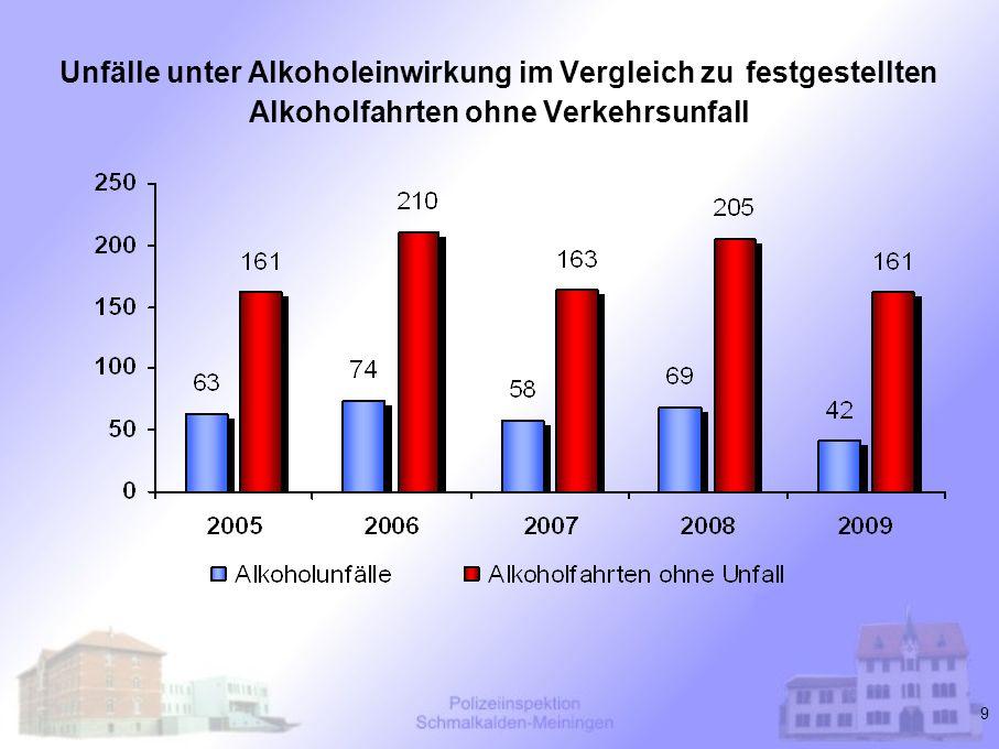 Unfälle unter Alkoholeinwirkung im Vergleich zu festgestellten Alkoholfahrten ohne Verkehrsunfall