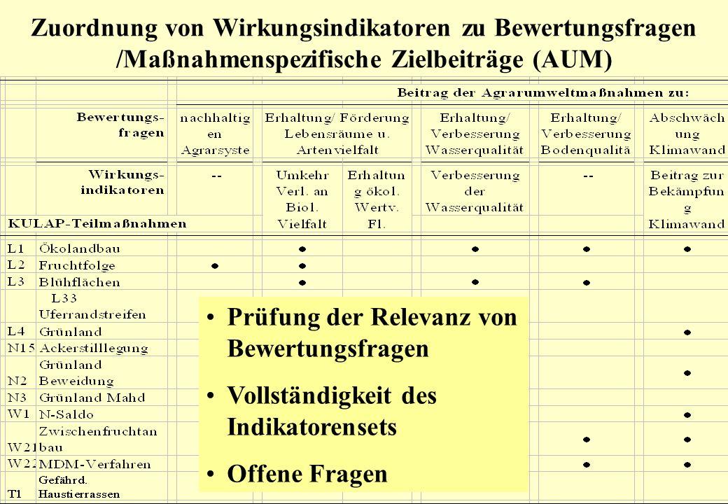 Zuordnung von Wirkungsindikatoren zu Bewertungsfragen /Maßnahmenspezifische Zielbeiträge (AUM)