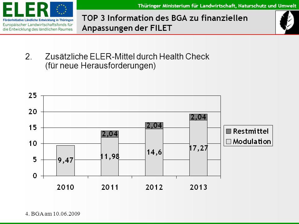 TOP 3 Information des BGA zu finanziellen Anpassungen der FILET