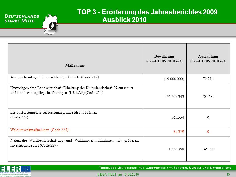 TOP 3 - Erörterung des Jahresberichtes 2009 Ausblick 2010