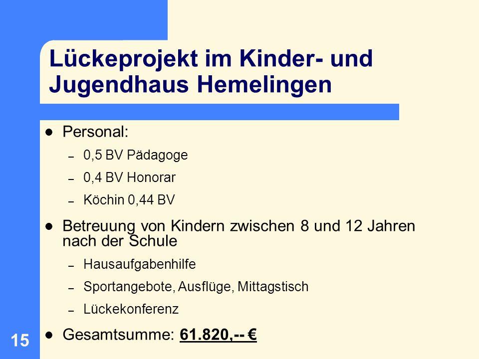 Lückeprojekt im Kinder- und Jugendhaus Hemelingen