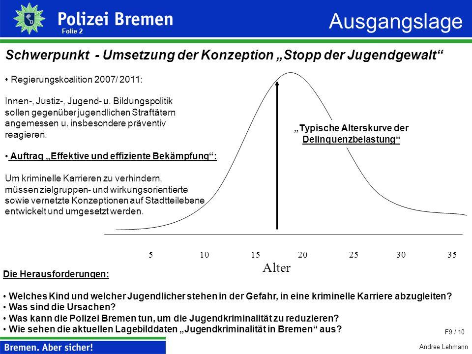 """""""Typische Alterskurve der Delinquenzbelastung"""