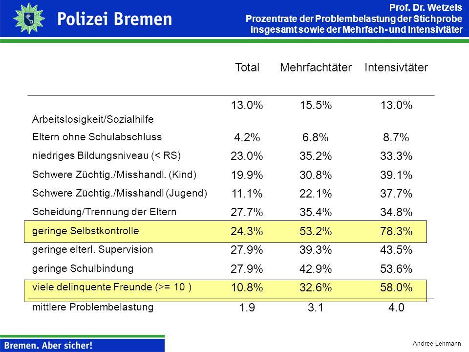 Total Mehrfachtäter Intensivtäter 13.0% 15.5% 4.2% 6.8% 8.7% 23.0%