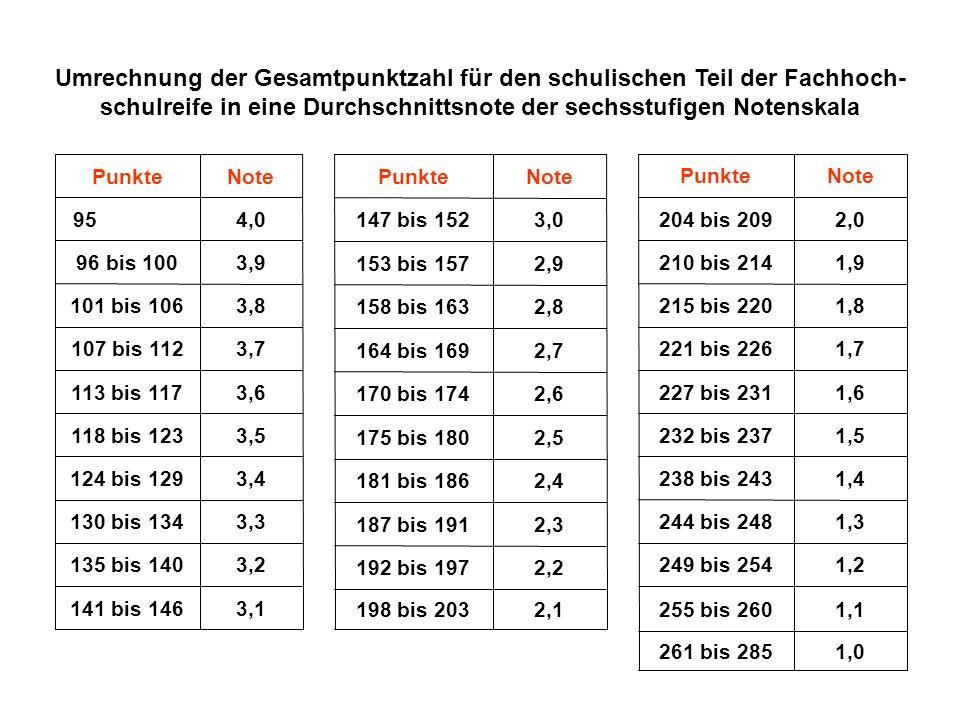 Umrechnung der Gesamtpunktzahl für den schulischen Teil der Fachhoch-