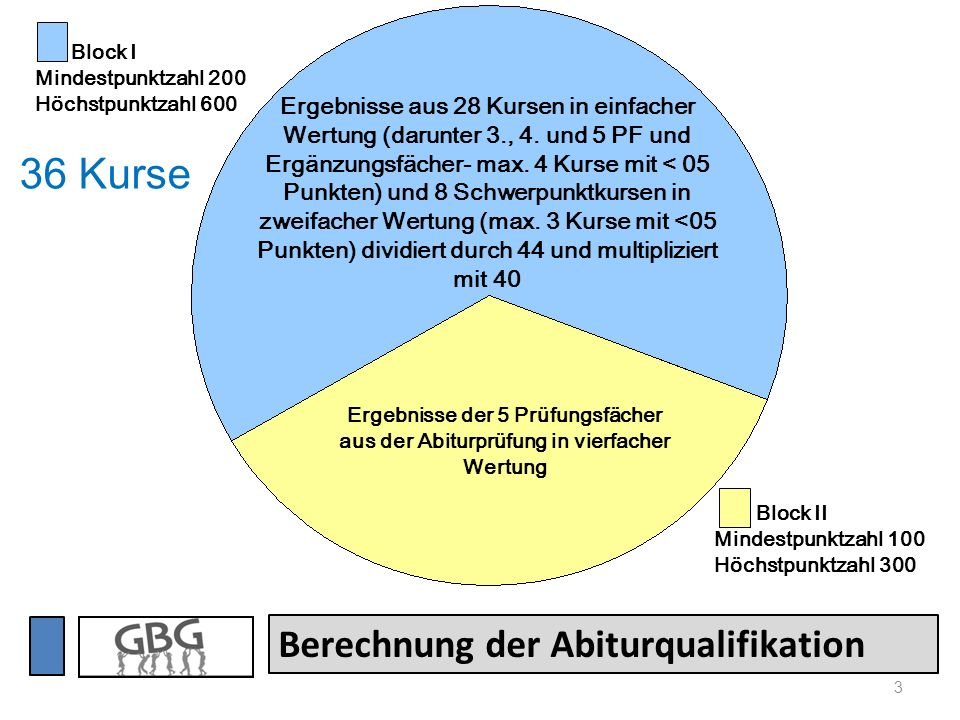 36 Kurse Berechnung der Abiturqualifikation