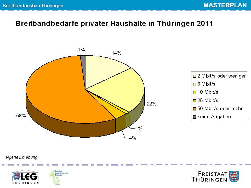 Breitbandausbau Thüringen MASTERPLAN