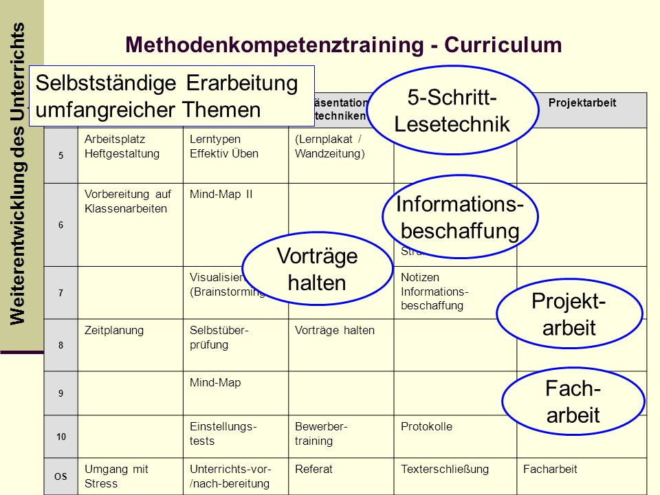 Methodenkompetenztraining - Curriculum Präsentations-techniken