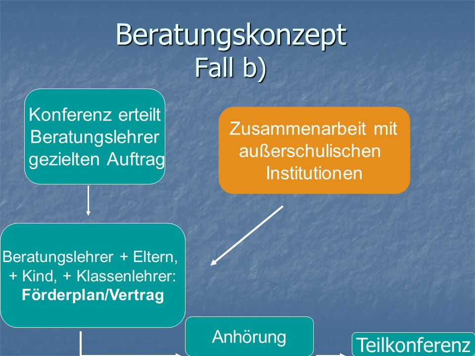 Beratungskonzept Fall b)