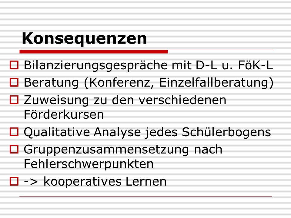 Konsequenzen Bilanzierungsgespräche mit D-L u. FöK-L
