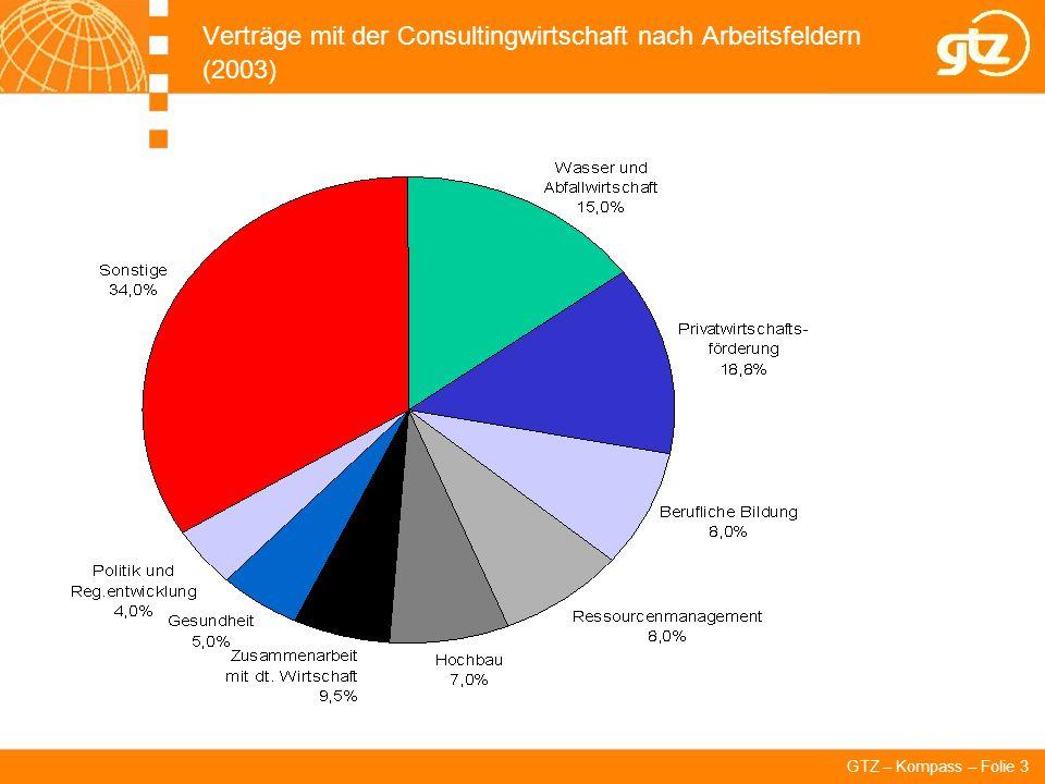 Verträge mit der Consultingwirtschaft nach Arbeitsfeldern (2003)