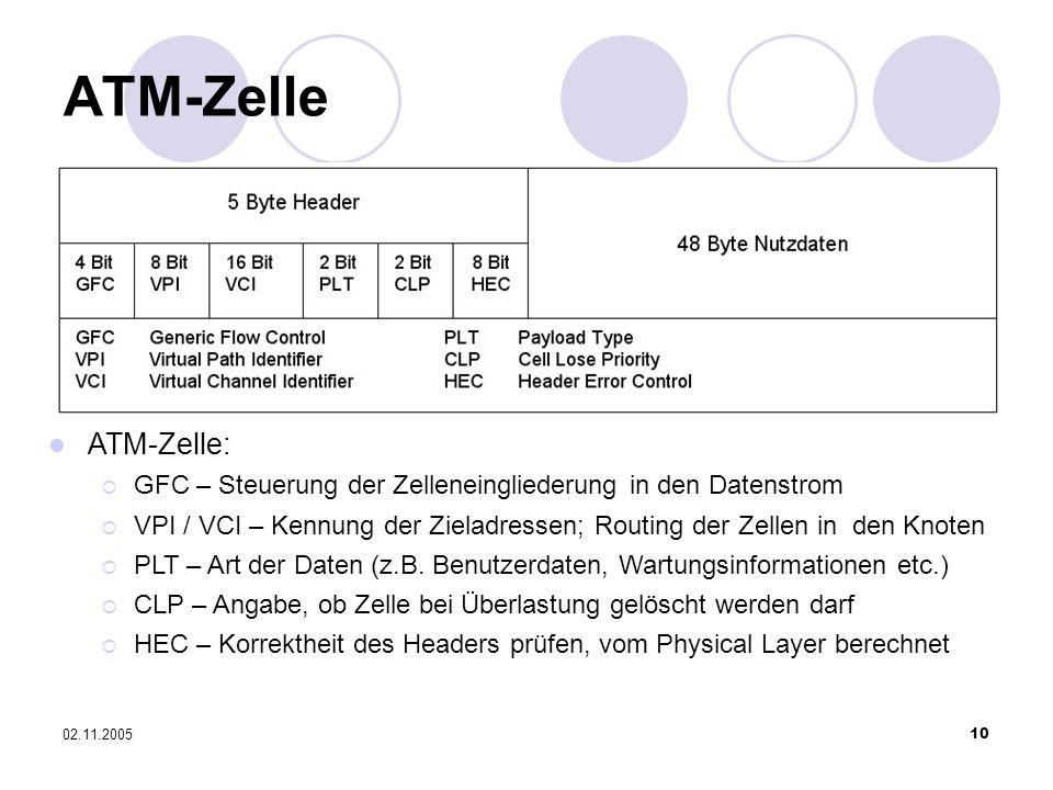 ATM-Zelle ATM-Zelle: GFC – Steuerung der Zelleneingliederung in den Datenstrom.