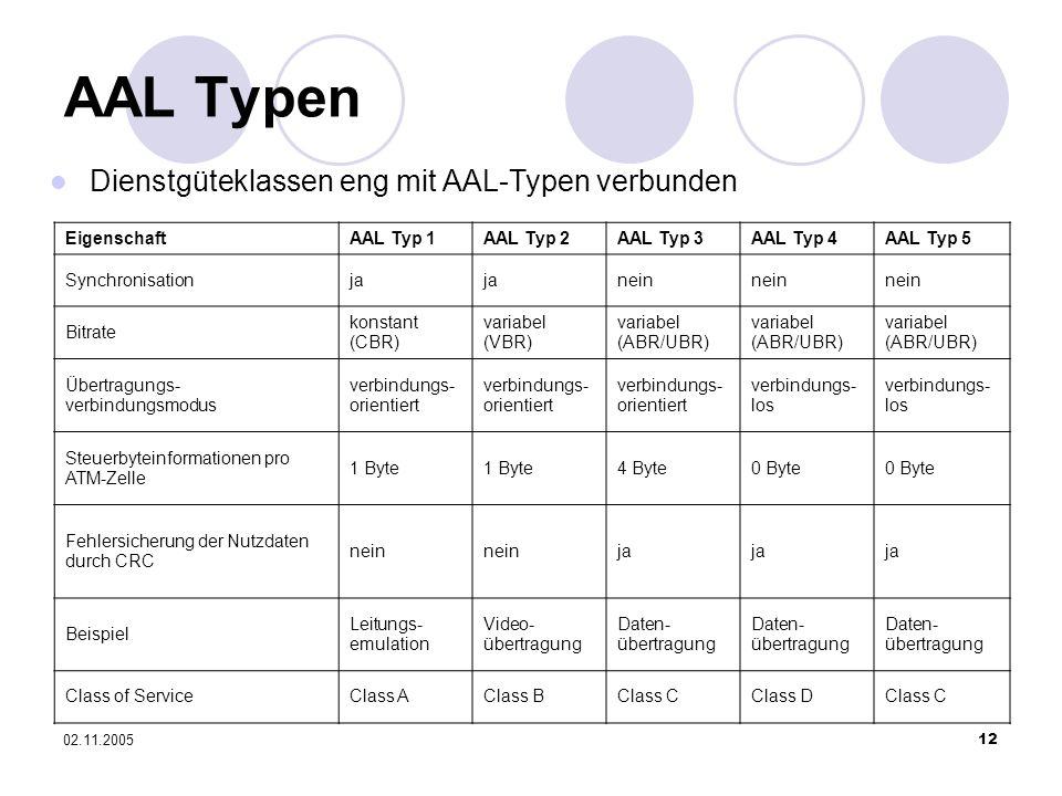 AAL Typen Dienstgüteklassen eng mit AAL-Typen verbunden Eigenschaft