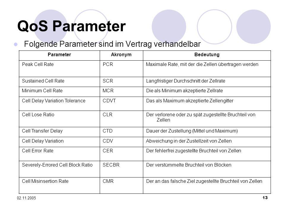 QoS Parameter Folgende Parameter sind im Vertrag verhandelbar