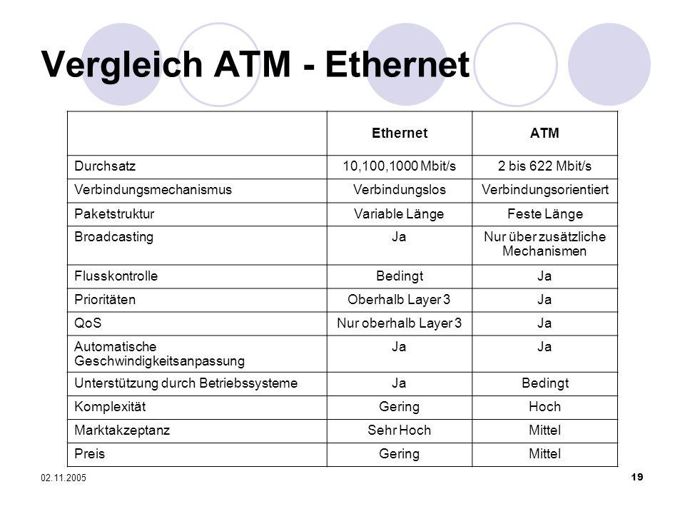Vergleich ATM - Ethernet