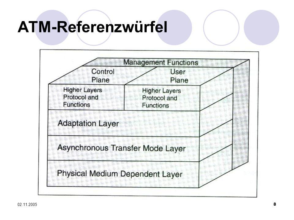 ATM-Referenzwürfel 02.11.2005