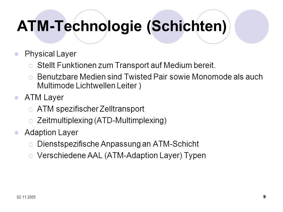 ATM-Technologie (Schichten)