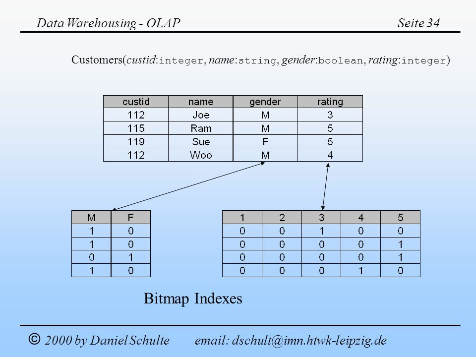 Data Warehousing - OLAP