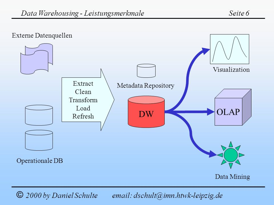 Data Warehousing - Leistungsmerkmale