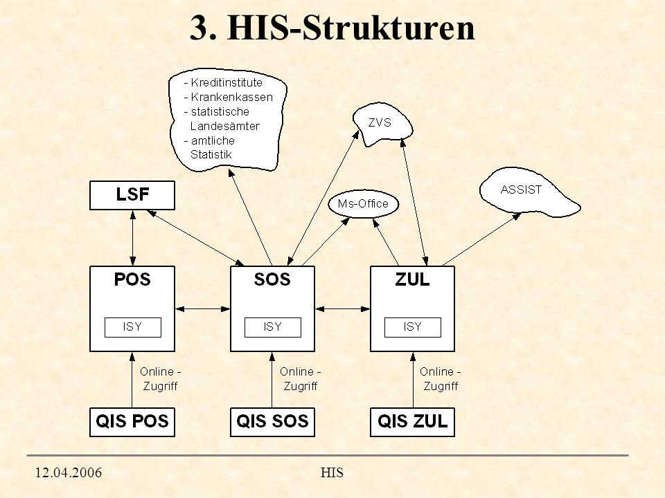 3. HIS-Strukturen HIS 12.04.2006