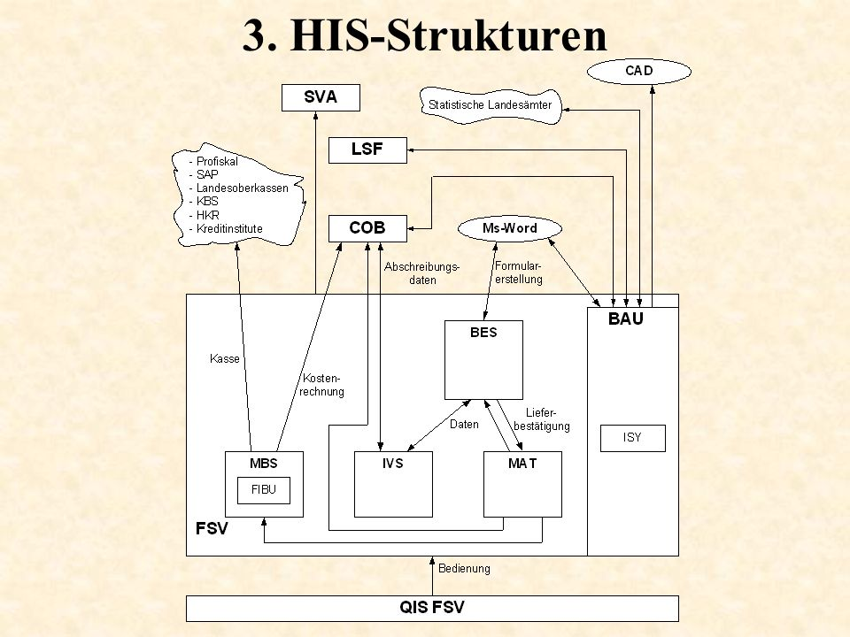 3. HIS-Strukturen
