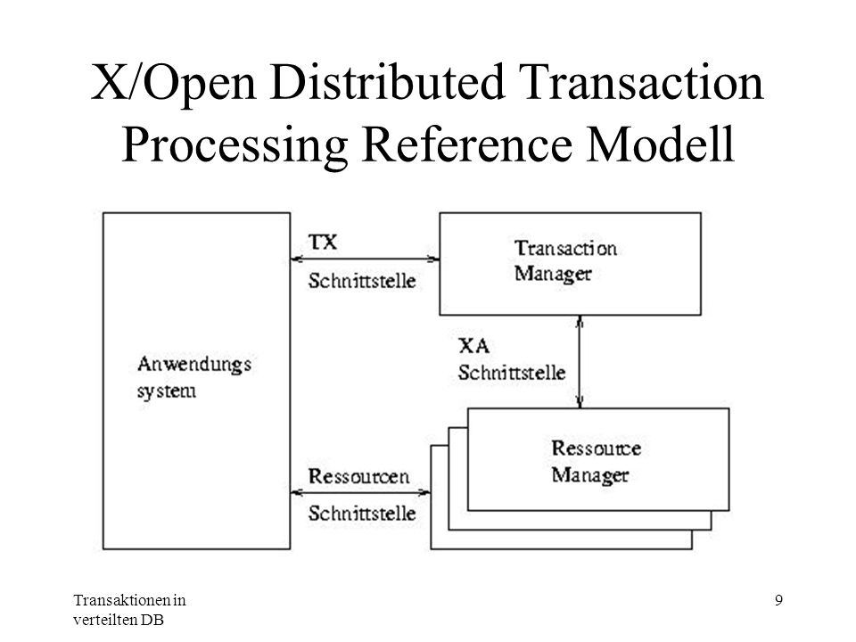 X/Open Distributed Transaction Processing Reference Modell
