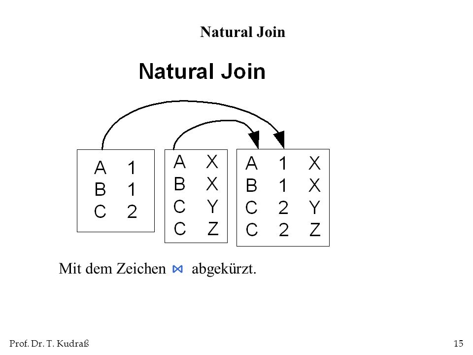 Natural Join Mit dem Zeichen ⋈ abgekürzt.