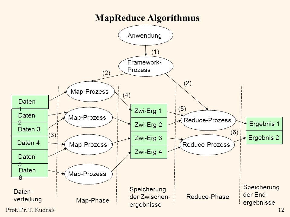 MapReduce Algorithmus
