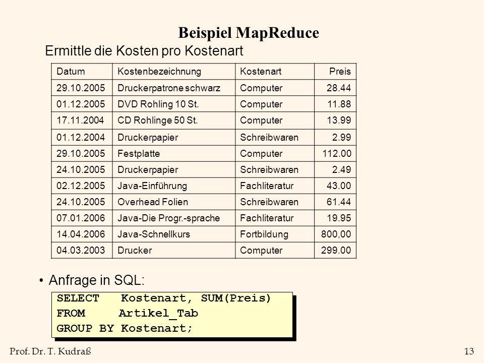 Beispiel MapReduce Ermittle die Kosten pro Kostenart Anfrage in SQL: