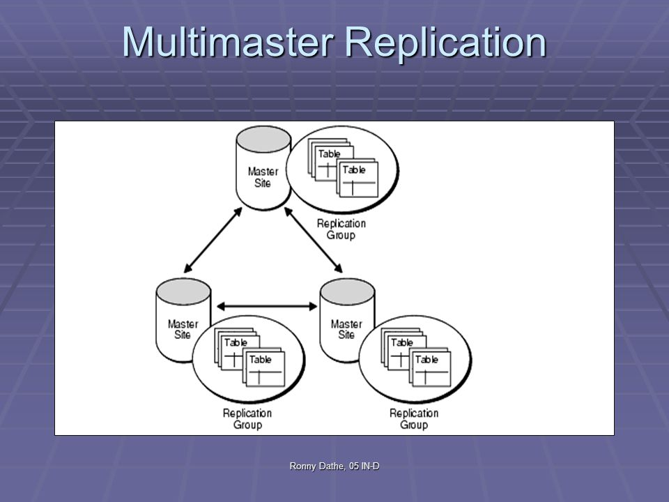Multimaster Replication