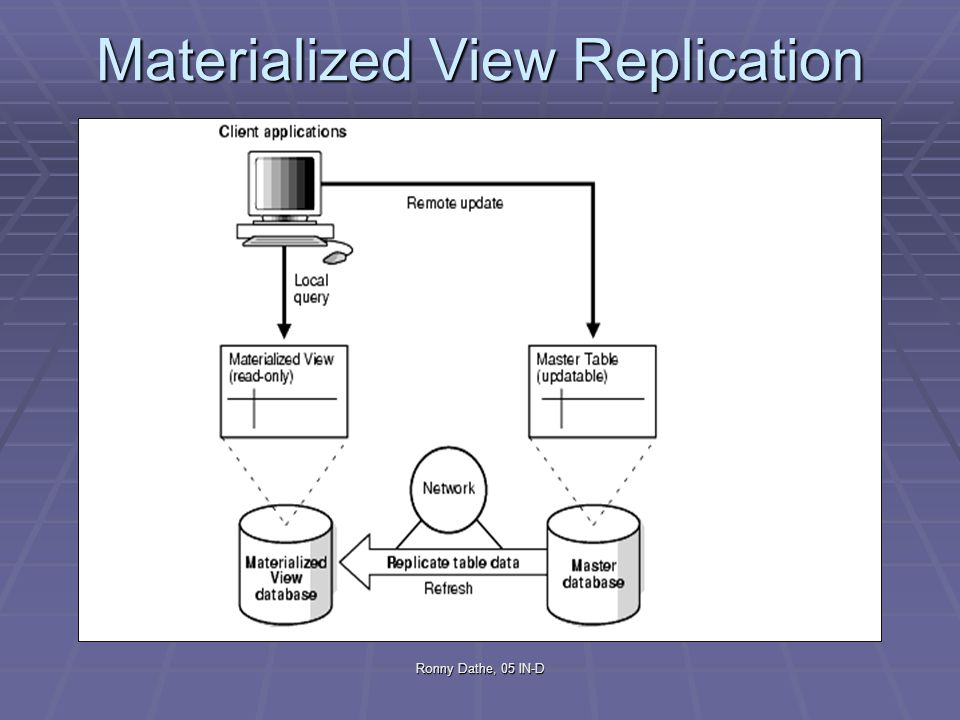 Materialized View Replication