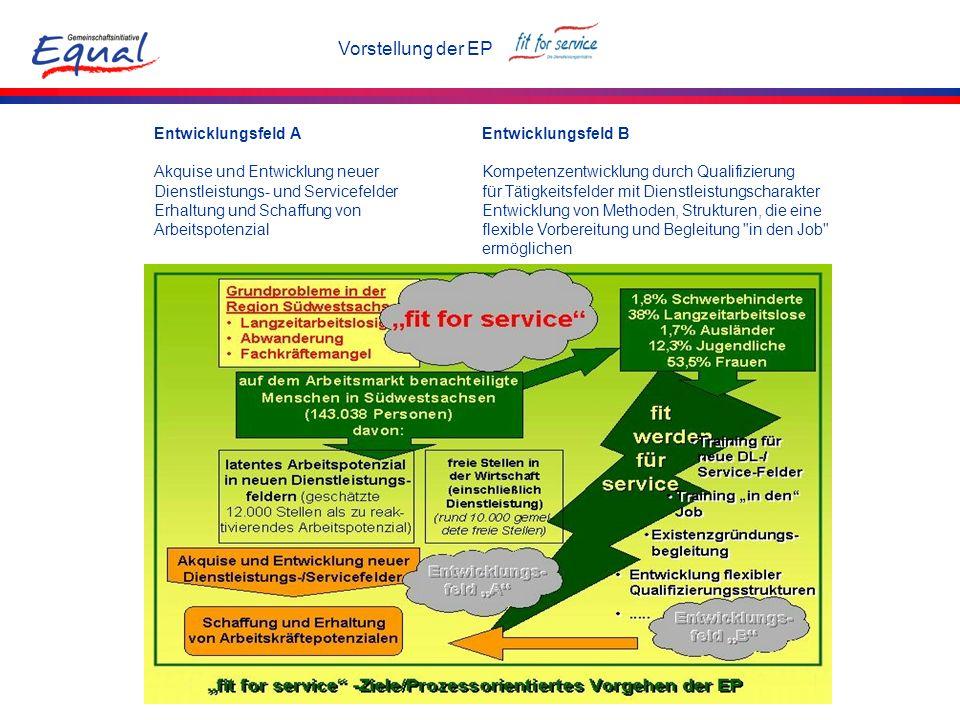 Vorstellung der EP Entwicklungsfeld A Akquise und Entwicklung neuer