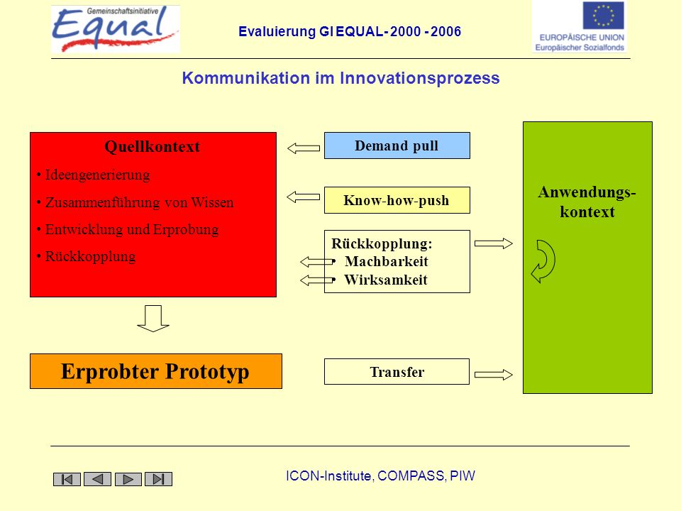 Kommunikation im Innovationsprozess
